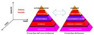 piramidi stratificate con i principi